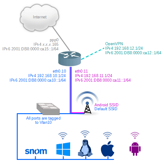 An IPv6 implementation example by Commercial Internet Solutions