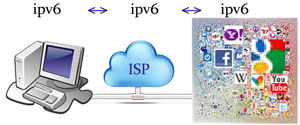 Everyone needs to adopt IPv6