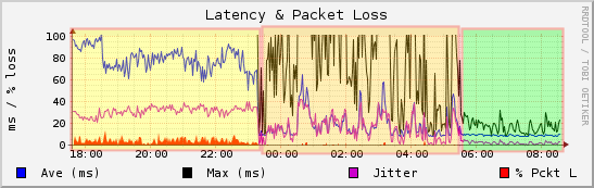 latency and jitter